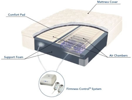 Select Comfort S Sleep Number Bed Is Superb