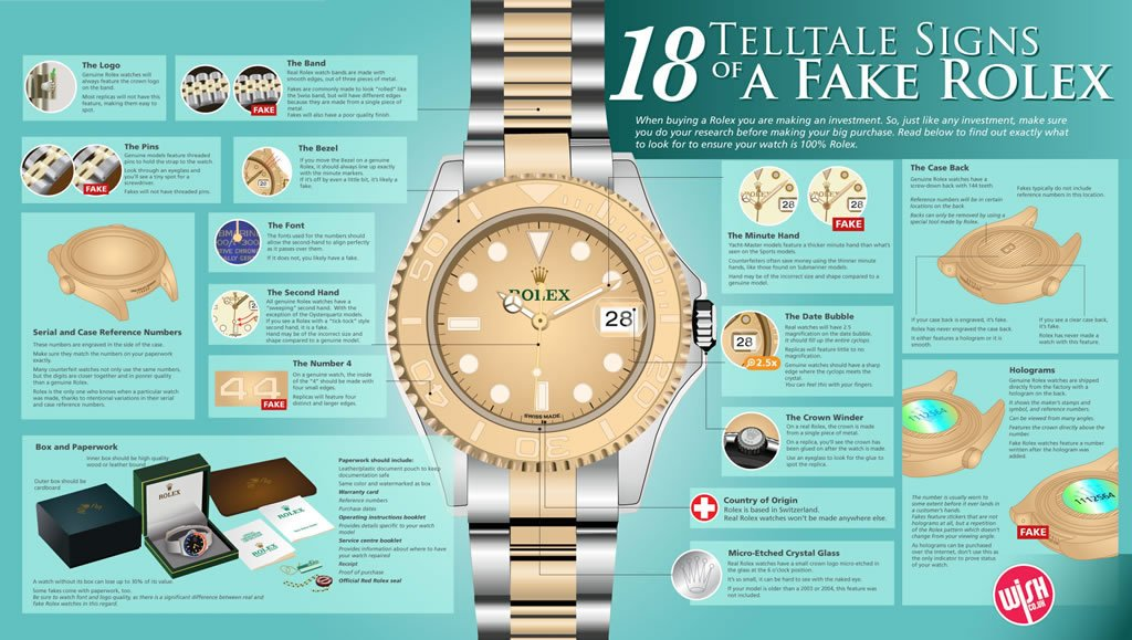 Infographic - 18 ways to spot a fake Rolex -