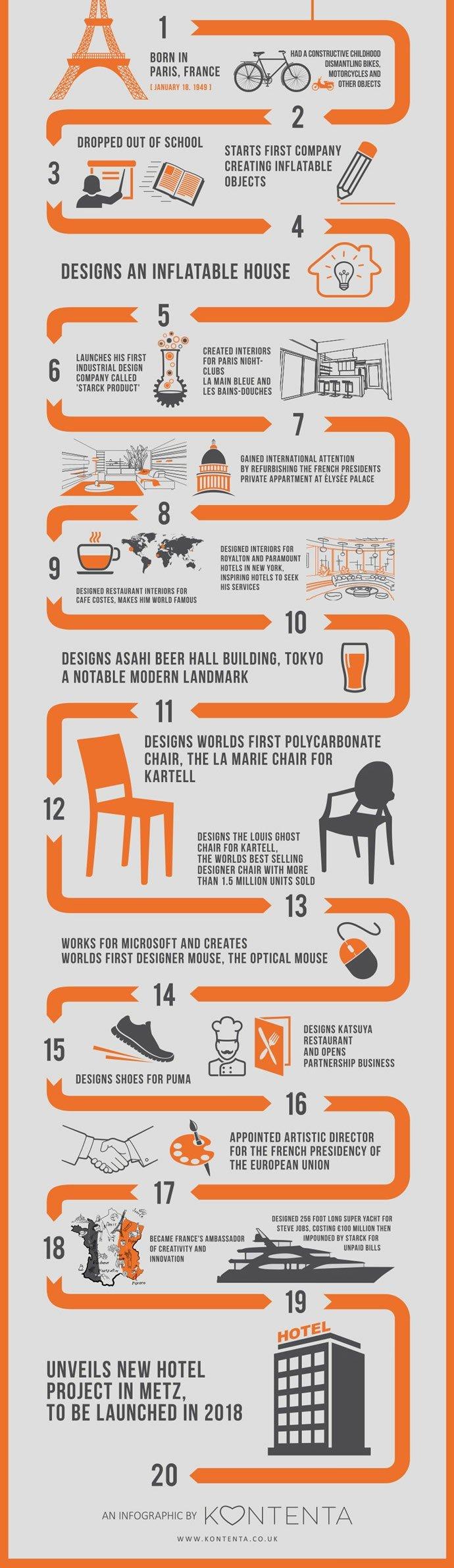 philippe-starck-infographic-2