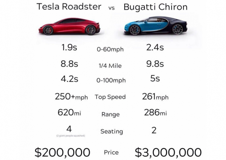 bugatti chiron vs veyron with Tesla Roadster Vs Bugatti Chiron Image Clearly Tells Whos Boss on Watch also 2018 bugatti chiron sport 4k Wallpapers additionally Bugatti Veyron Grand Sport Vitesse Black Bess Tribute likewise 7C 7C  theexpensivecars   7Cwp Content 7Cuploads 7C2011 7C11 7CCristiano Ronaldo Bugatti Veyron Wallpaper Pictures additionally Watch.